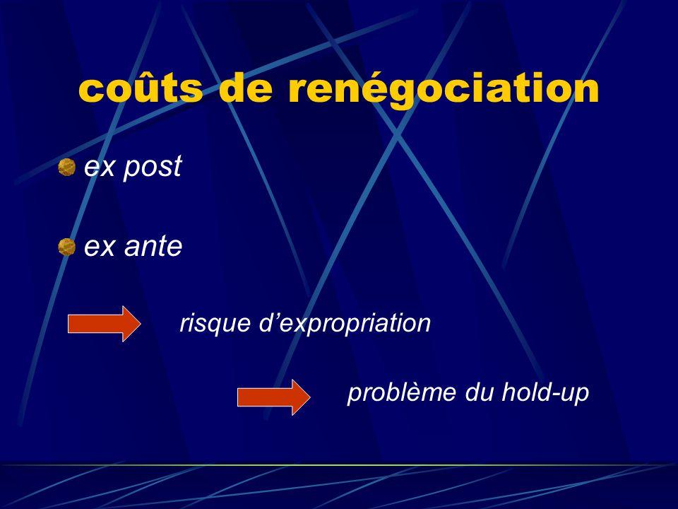 coûts de renégociation