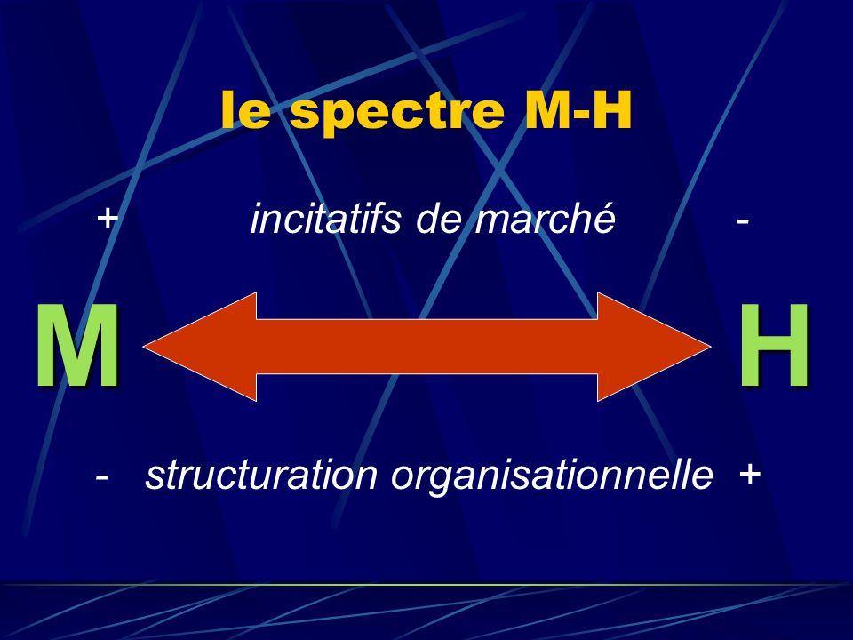M H le spectre M-H + incitatifs de marché -