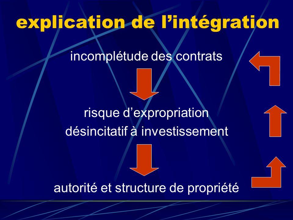 explication de l'intégration