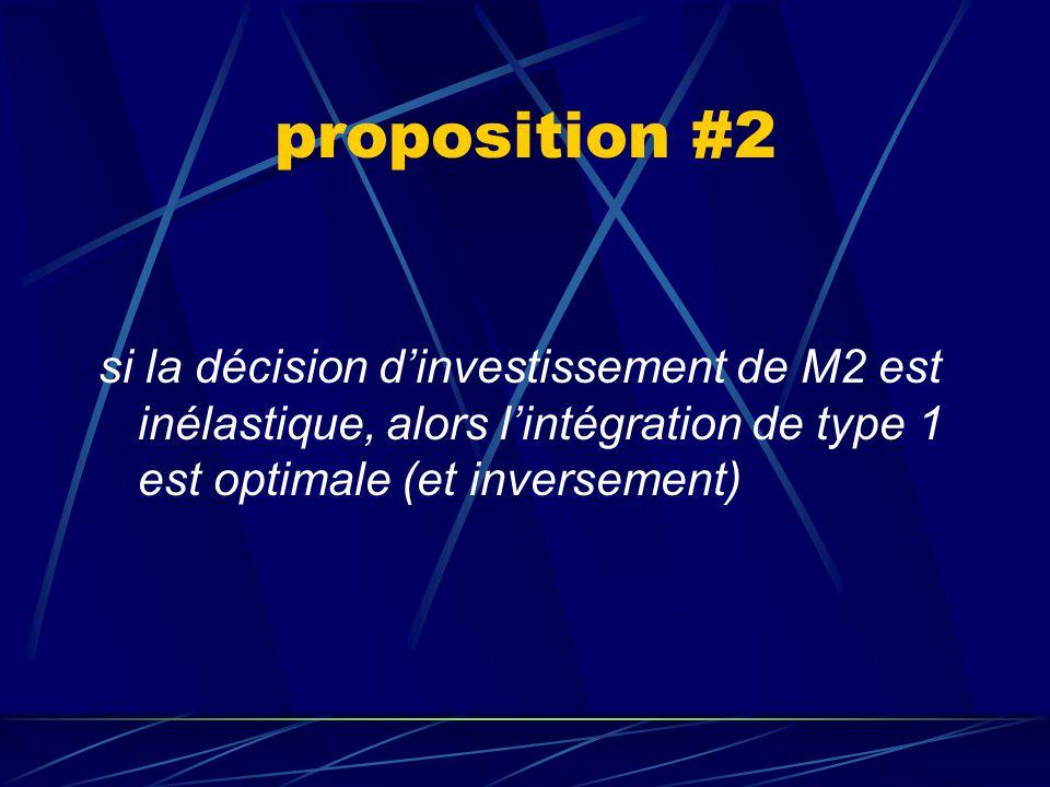 proposition #2 si la décision d'investissement de M2 est inélastique, alors l'intégration de type 1 est optimale (et inversement)