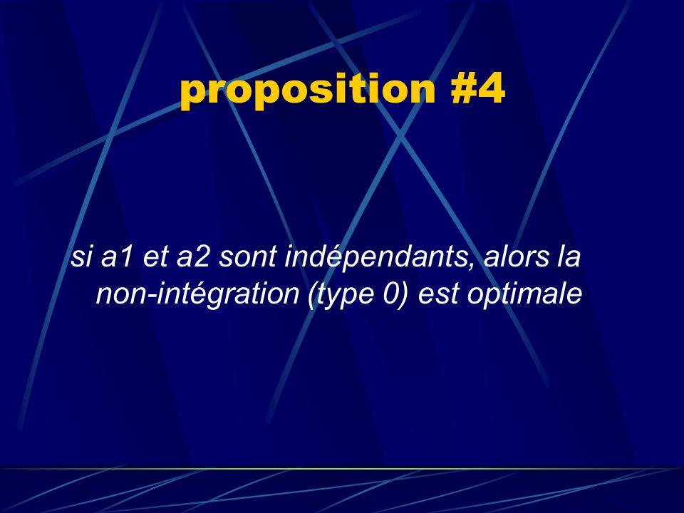 proposition #4 si a1 et a2 sont indépendants, alors la non-intégration (type 0) est optimale