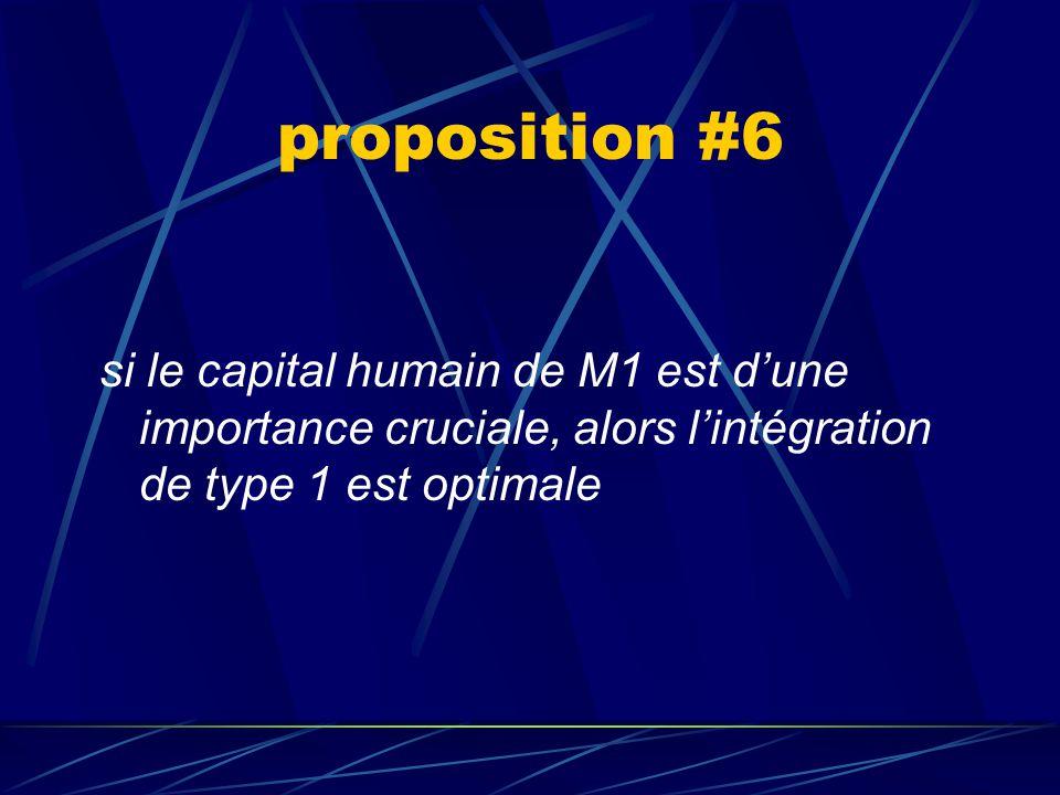 proposition #6 si le capital humain de M1 est d'une importance cruciale, alors l'intégration de type 1 est optimale.