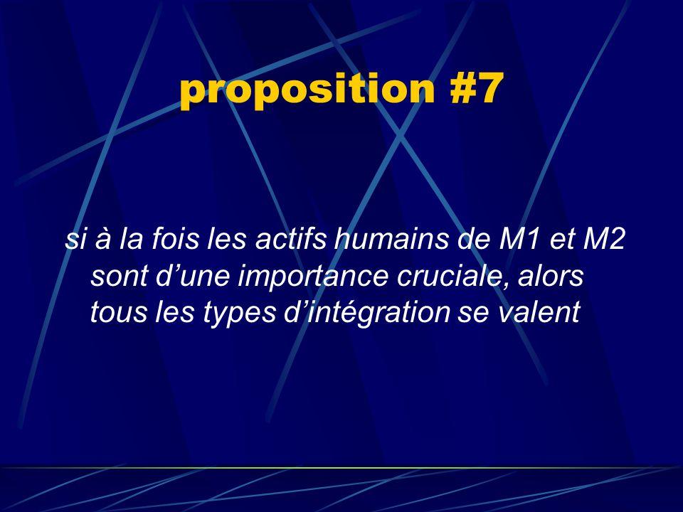 proposition #7 si à la fois les actifs humains de M1 et M2 sont d'une importance cruciale, alors tous les types d'intégration se valent.