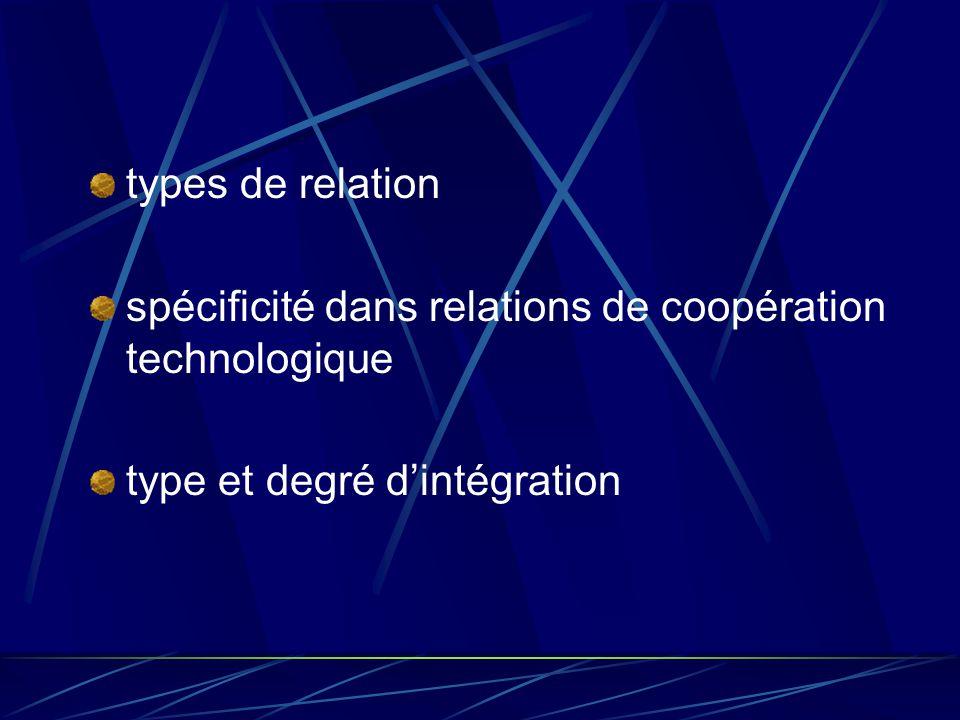 types de relation spécificité dans relations de coopération technologique.