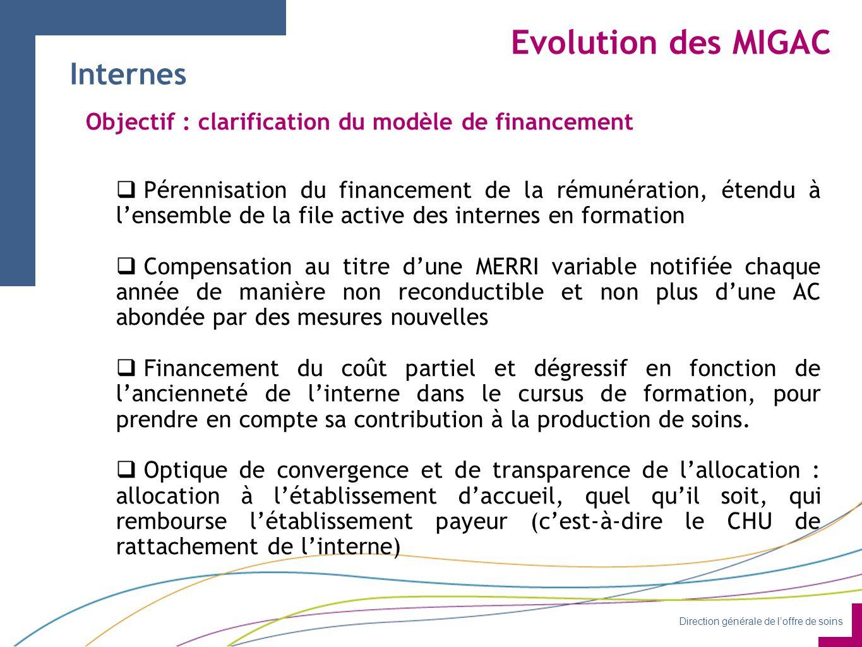 Evolution des MIGAC Internes