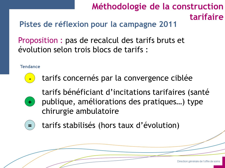 Méthodologie de la construction tarifaire