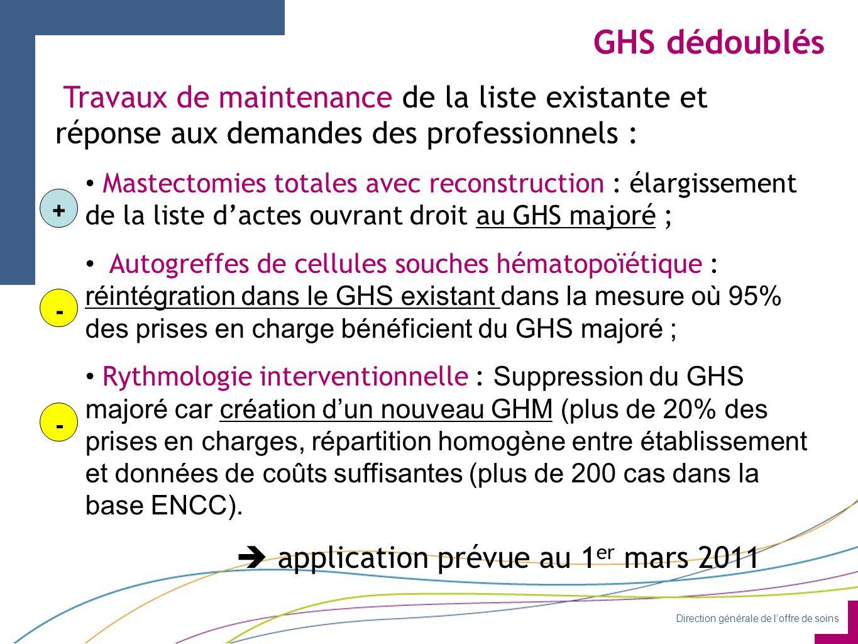 GHS dédoublés Travaux de maintenance de la liste existante et réponse aux demandes des professionnels :