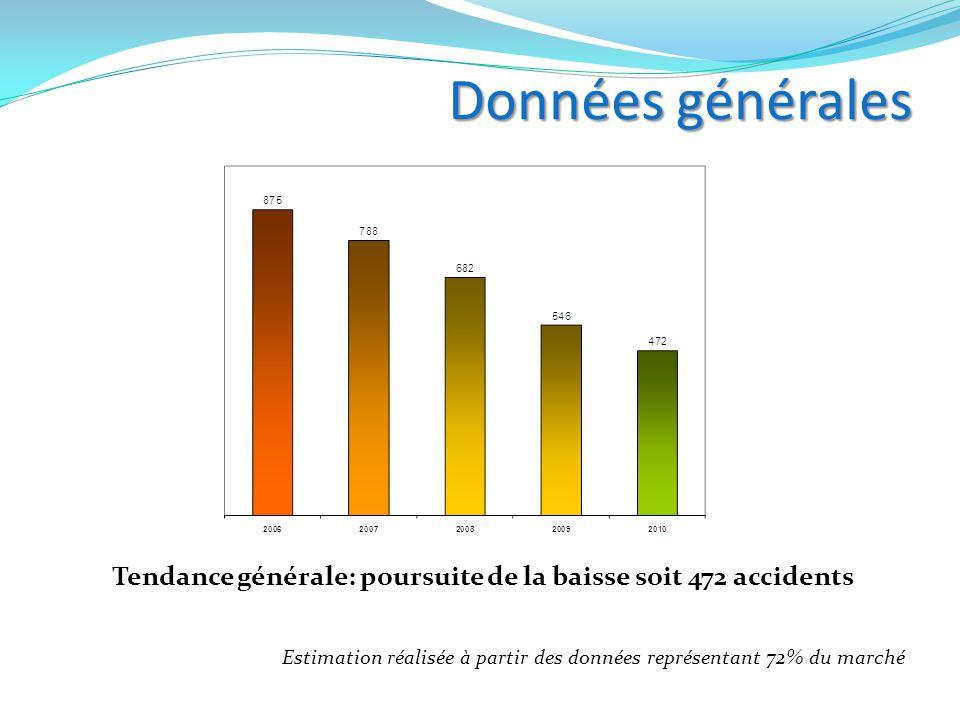 Tendance générale: poursuite de la baisse soit 472 accidents