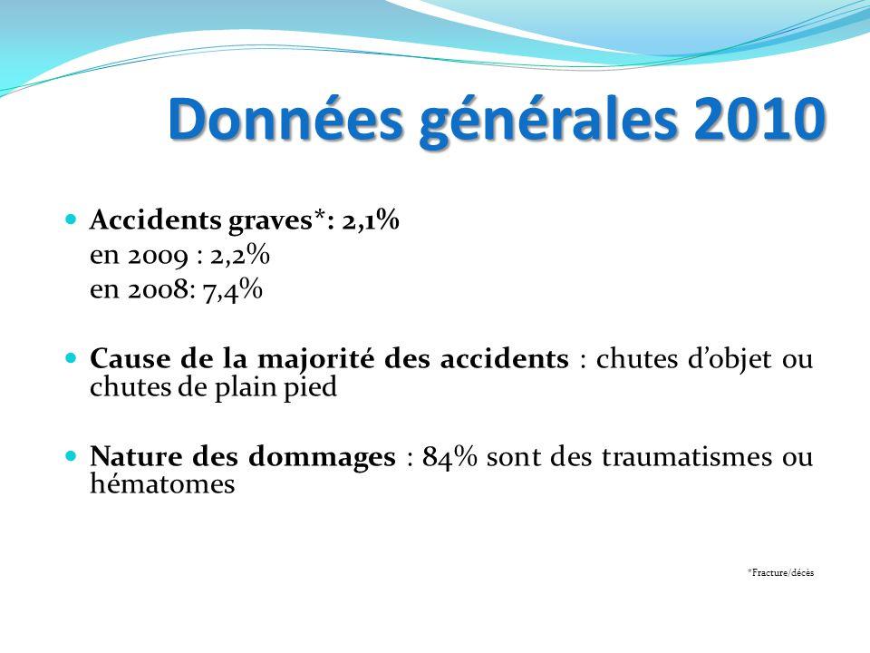Données générales 2010 Accidents graves*: 2,1% en 2009 : 2,2%