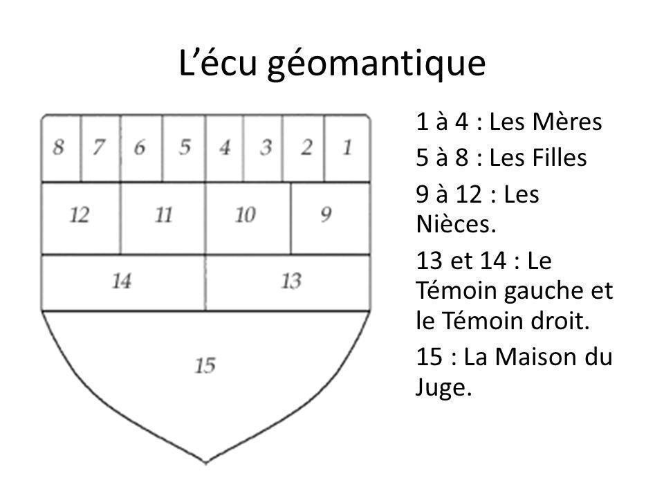 L'écu géomantique 1 à 4 : Les Mères 5 à 8 : Les Filles