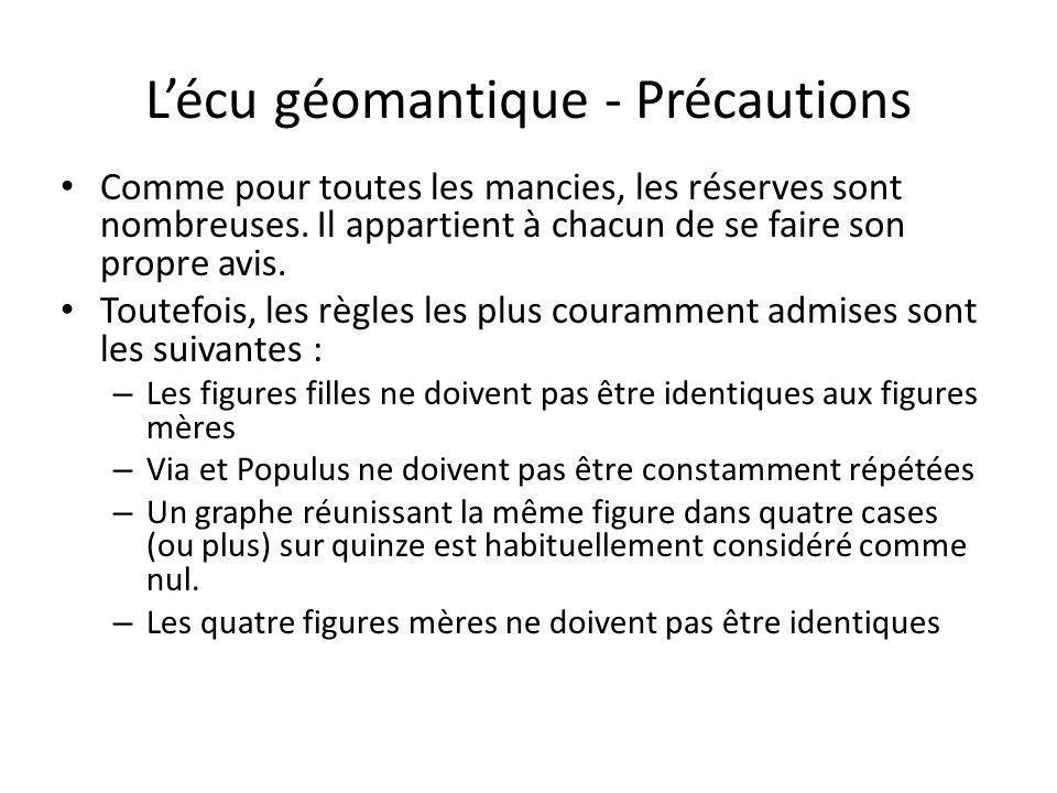 L'écu géomantique - Précautions
