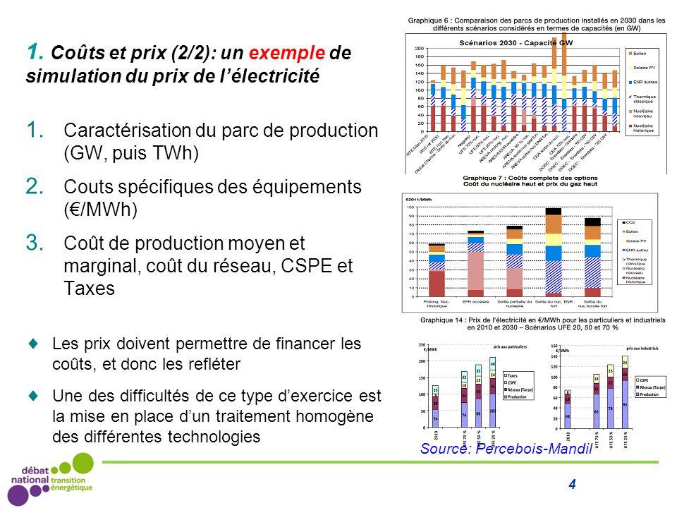 1. Coûts et prix (2/2): un exemple de simulation du prix de l'électricité