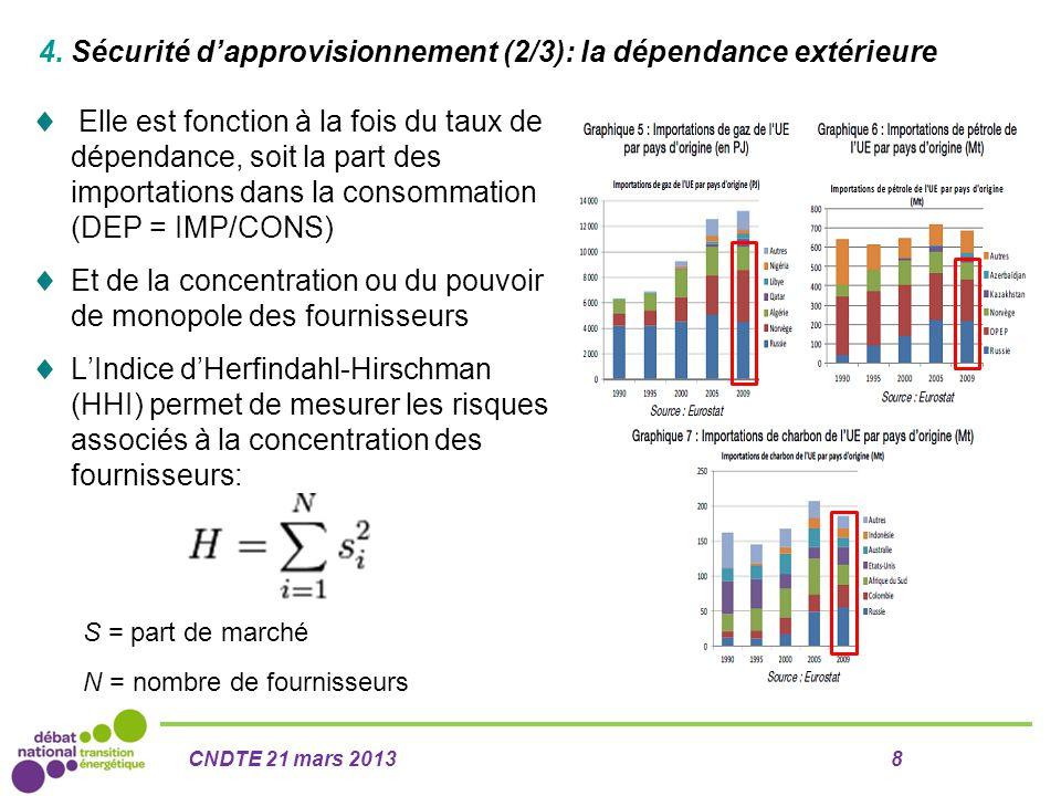 4. Sécurité d'approvisionnement (2/3): la dépendance extérieure