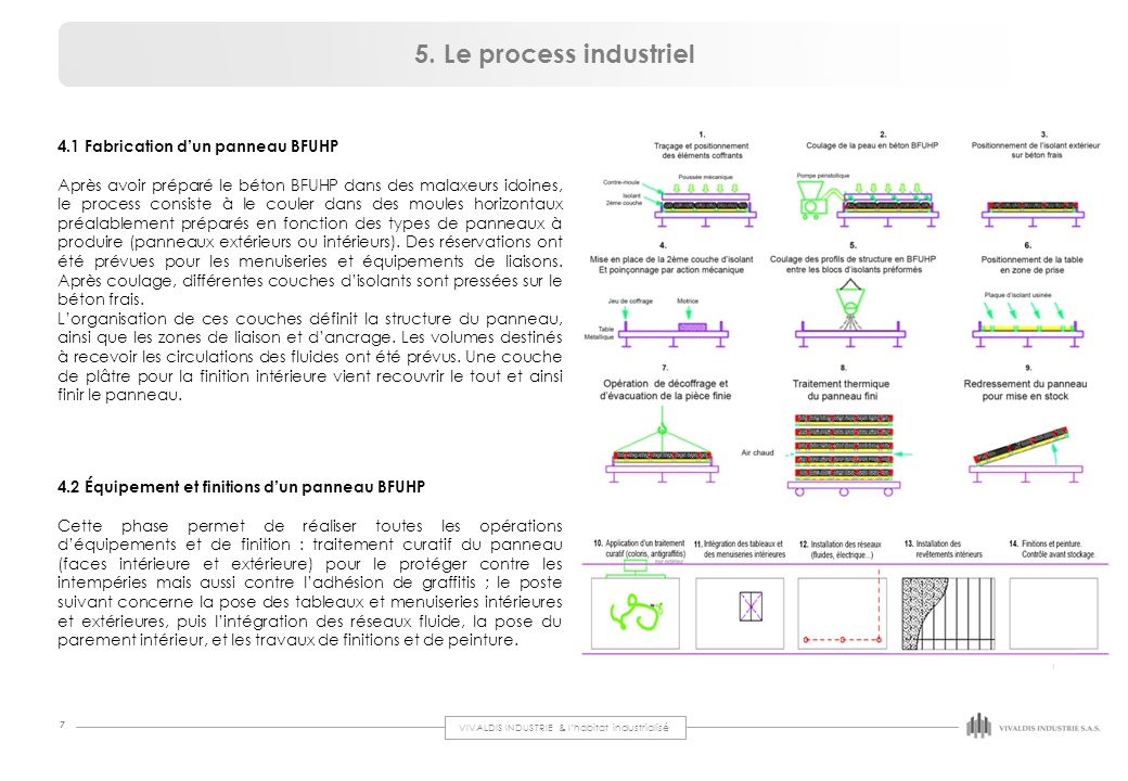 5. Le process industriel 4.1 Fabrication d'un panneau BFUHP