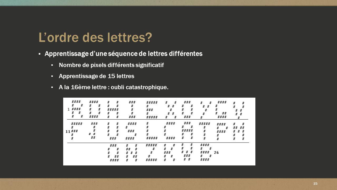 L'ordre des lettres Apprentissage d'une séquence de lettres différentes. Nombre de pixels différents significatif.