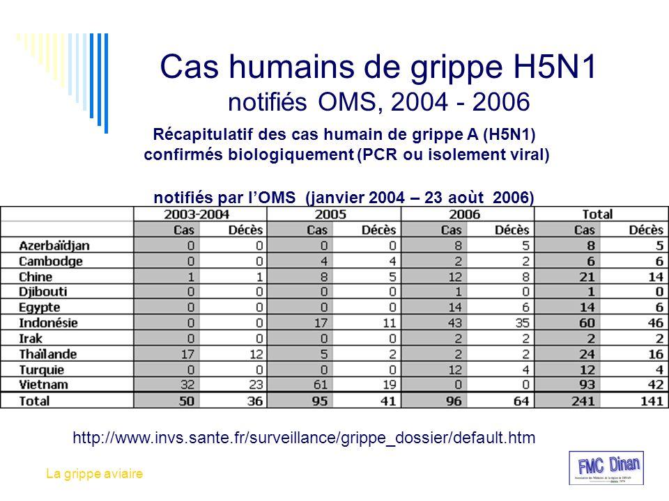 Cas humains de grippe H5N1 notifiés OMS, 2004 - 2006