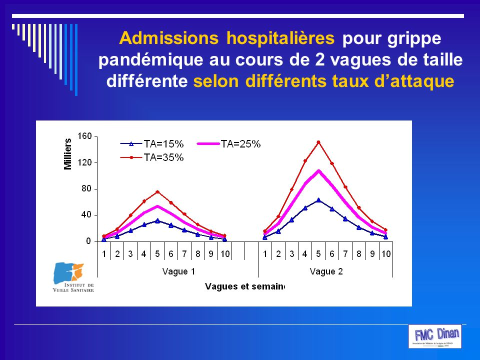 Admissions hospitalières pour grippe pandémique au cours de 2 vagues de taille différente selon différents taux d'attaque