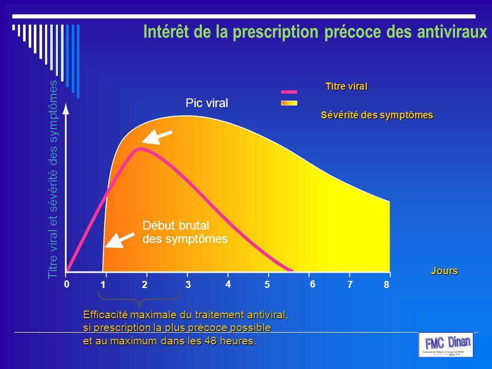 Intérêt de la prescription précoce des antiviraux