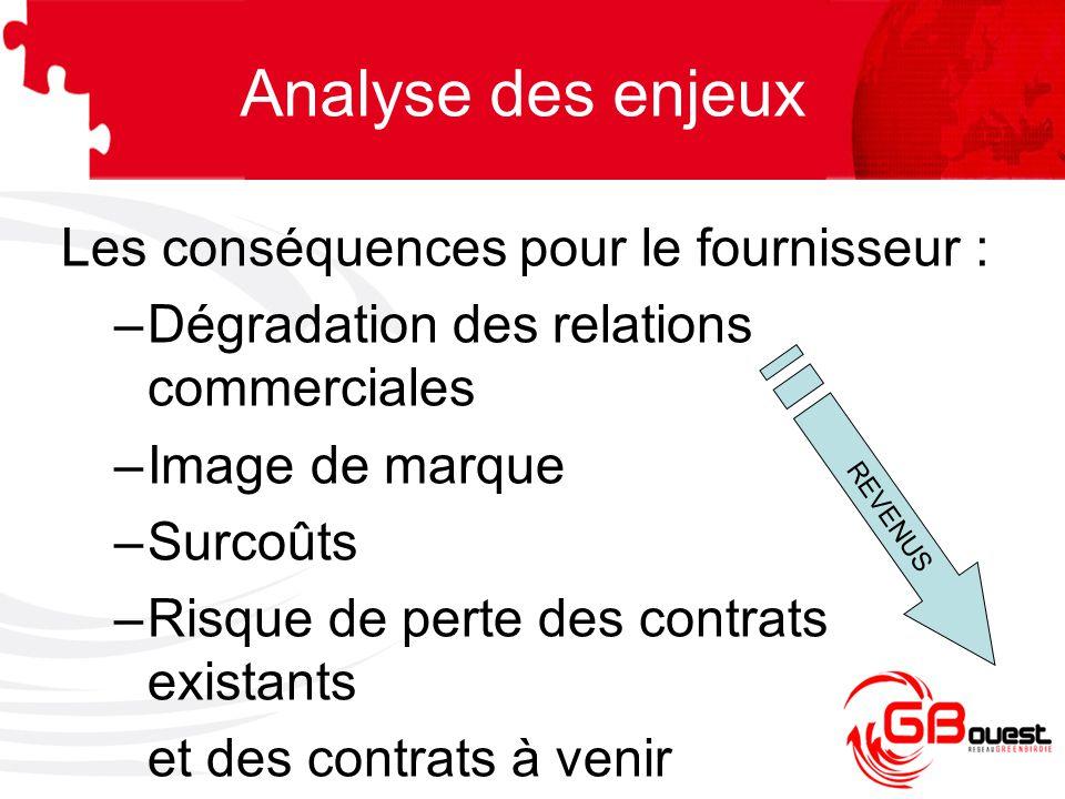 Analyse des enjeux Les conséquences pour le fournisseur :