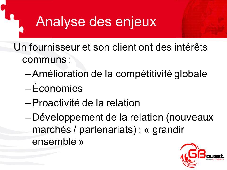 Analyse des enjeux Un fournisseur et son client ont des intérêts communs : Amélioration de la compétitivité globale.