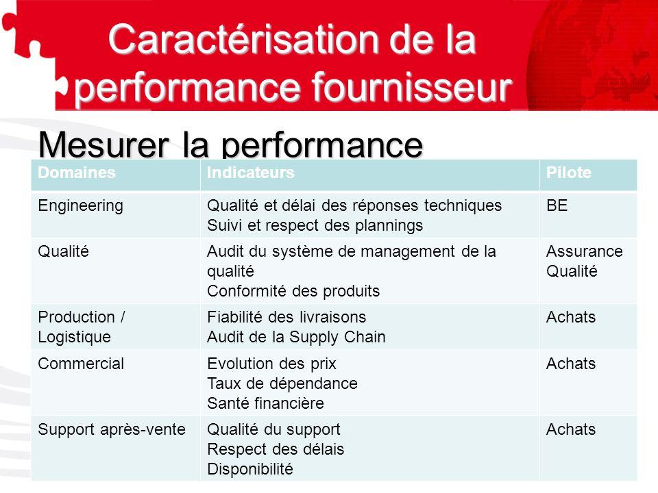Caractérisation de la performance fournisseur