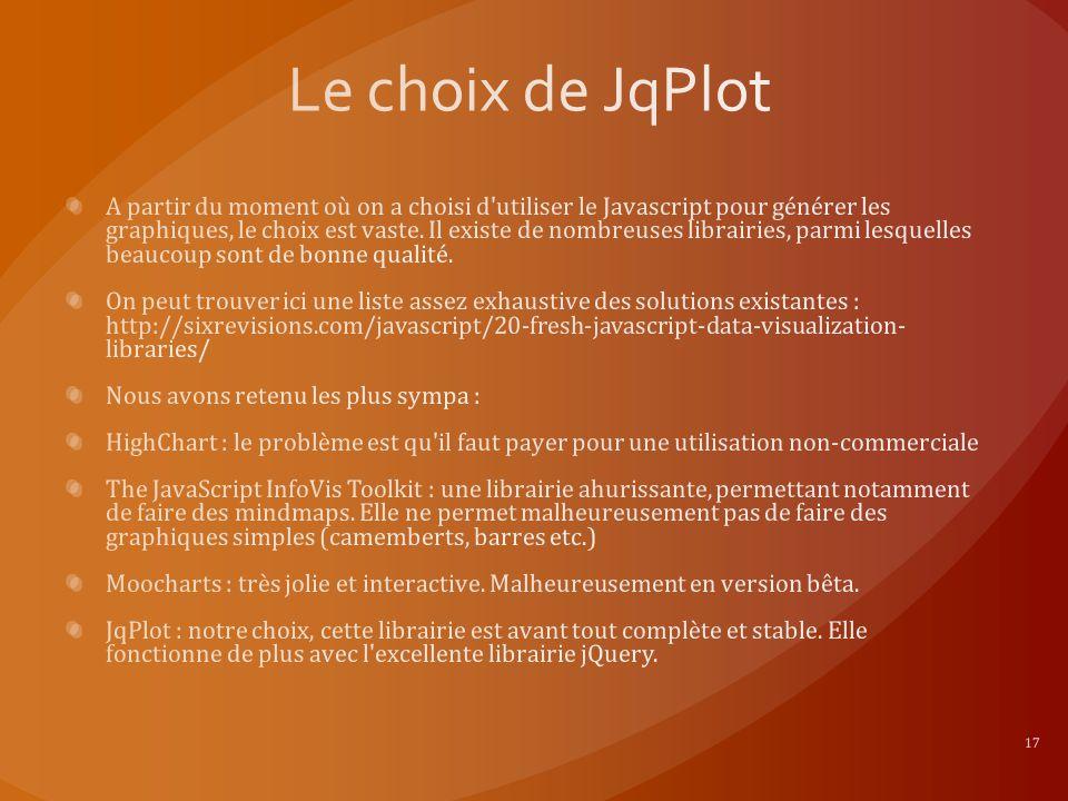 Le choix de JqPlot