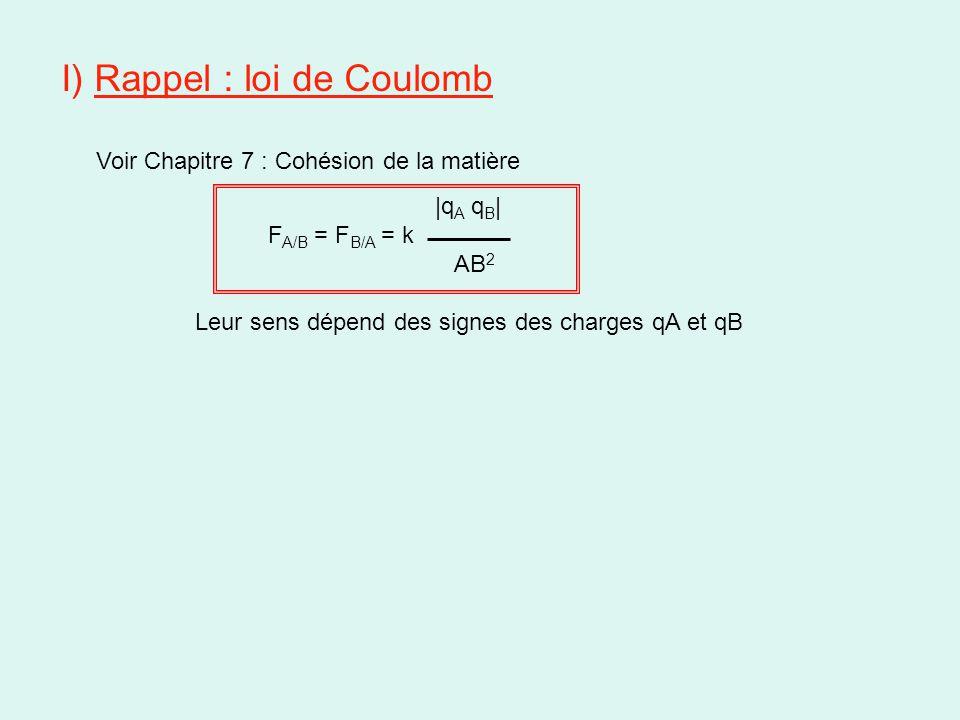 I) Rappel : loi de Coulomb
