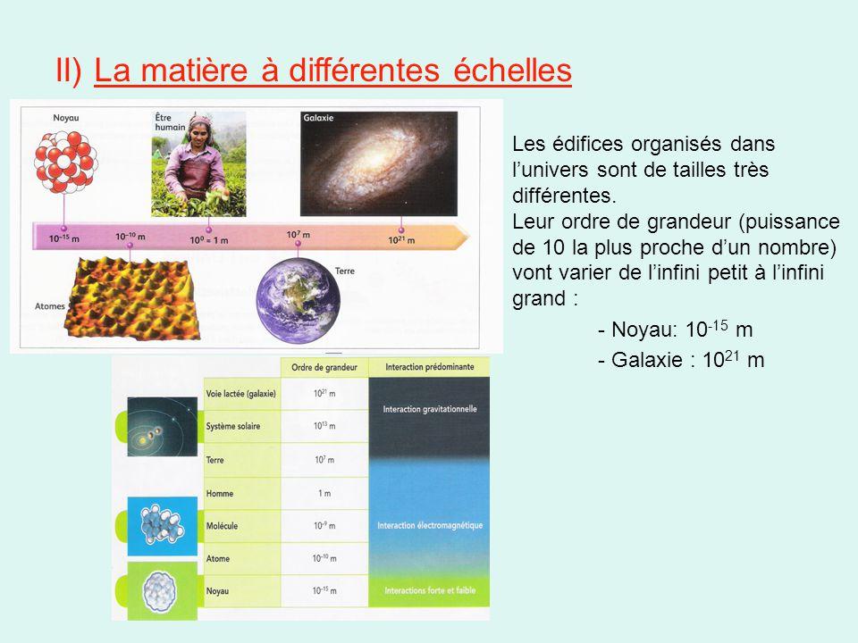 II) La matière à différentes échelles