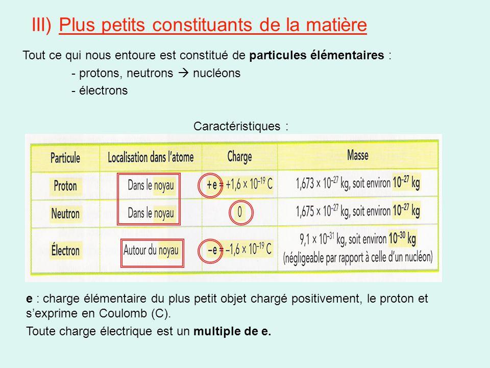 III) Plus petits constituants de la matière