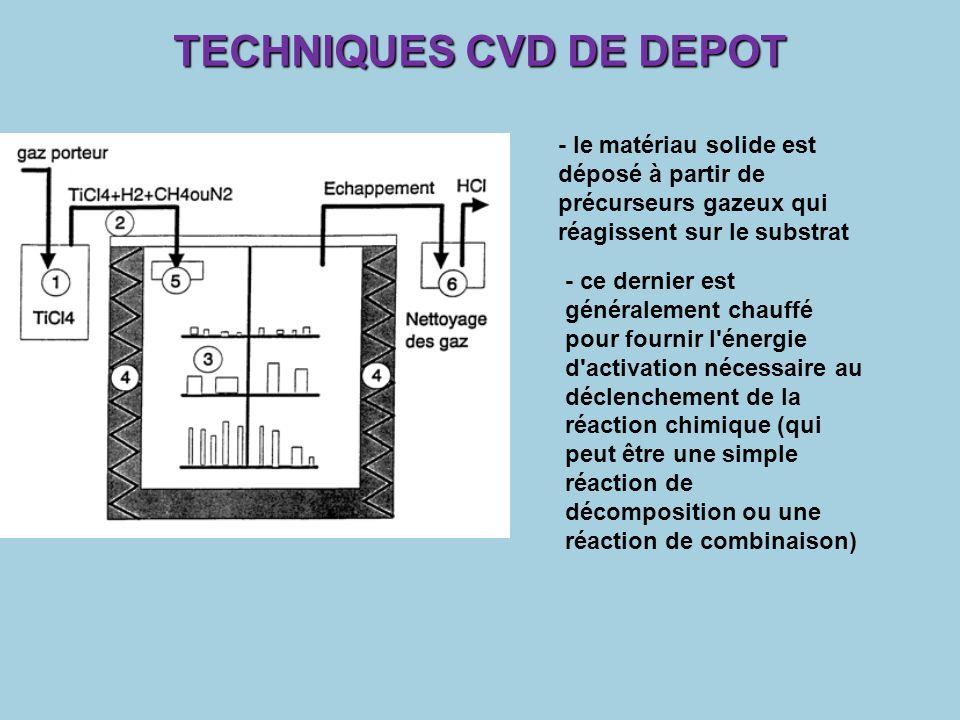 TECHNIQUES CVD DE DEPOT