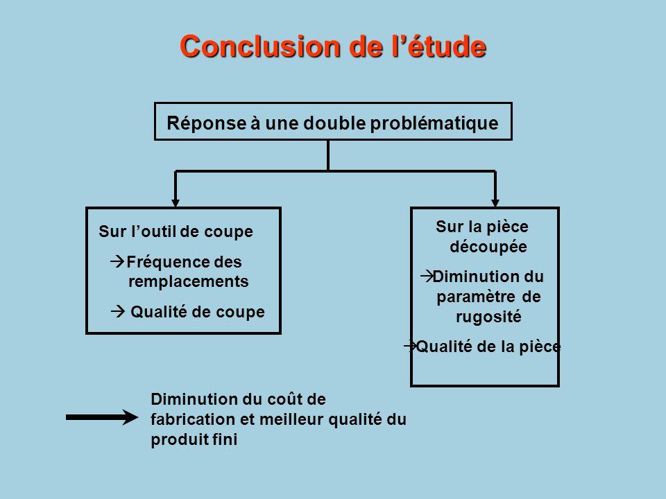 Conclusion de l'étude Réponse à une double problématique