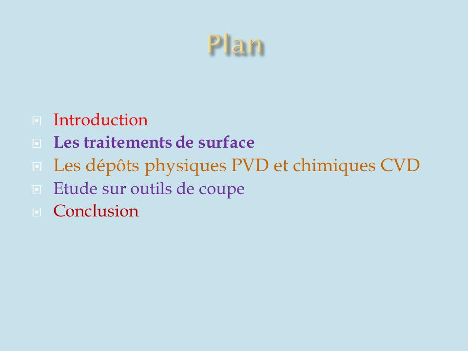 Plan Les dépôts physiques PVD et chimiques CVD Introduction