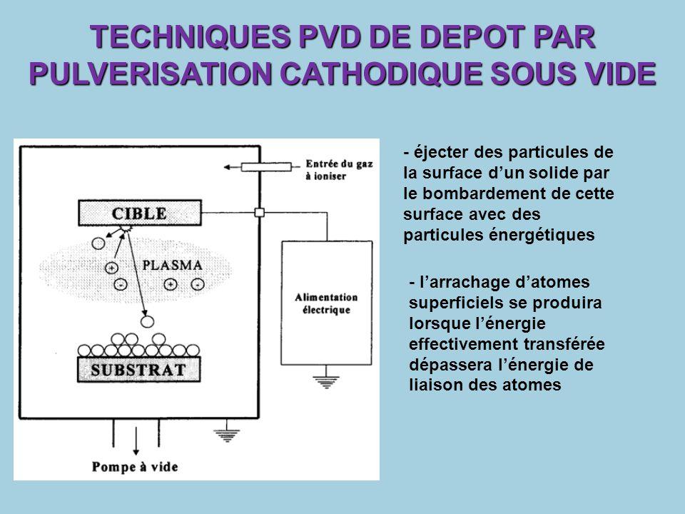 TECHNIQUES PVD DE DEPOT PAR PULVERISATION CATHODIQUE SOUS VIDE