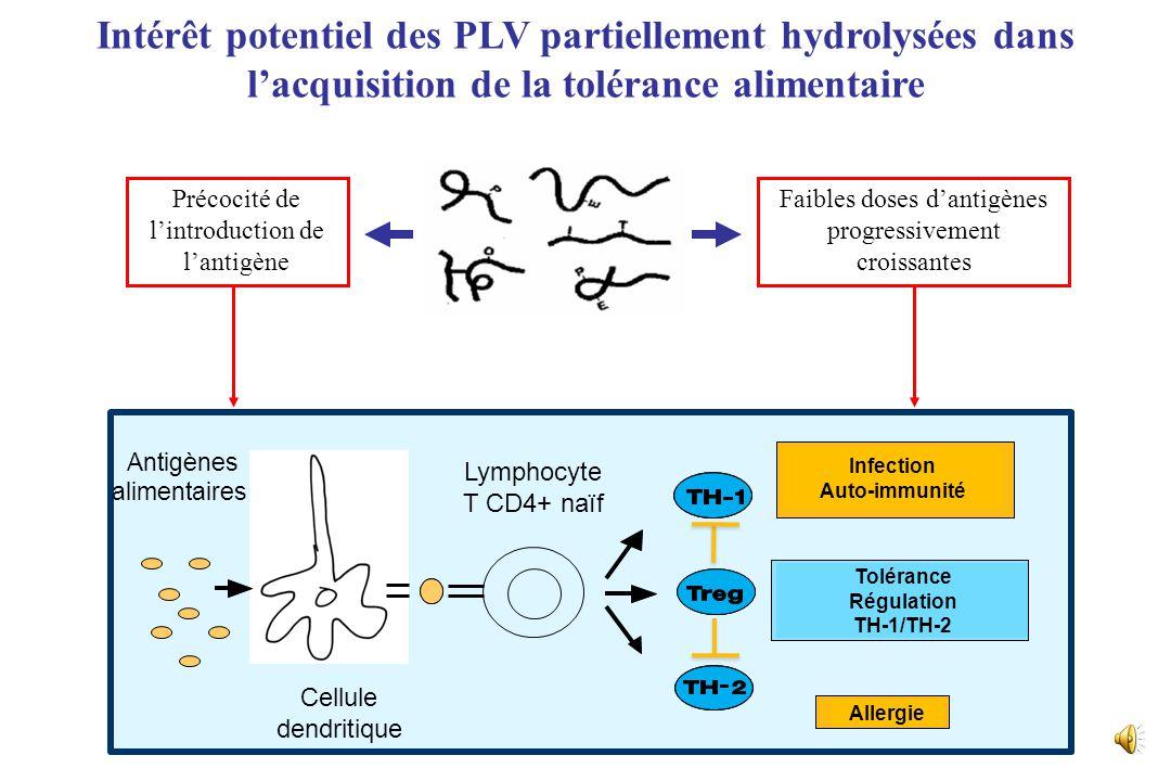 Intérêt potentiel des PLV partiellement hydrolysées dans l'acquisition de la tolérance alimentaire