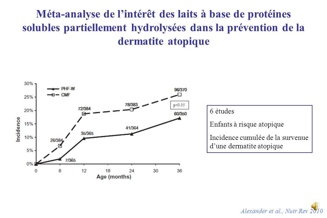 Méta-analyse de l'intérêt des laits à base de protéines solubles partiellement hydrolysées dans la prévention de la dermatite atopique