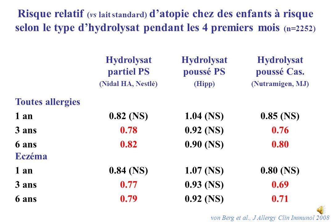 Risque relatif (vs lait standard) d'atopie chez des enfants à risque selon le type d'hydrolysat pendant les 4 premiers mois (n=2252)