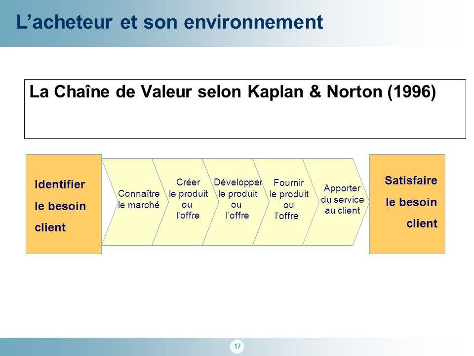 La Chaîne de Valeur selon Kaplan & Norton (1996)