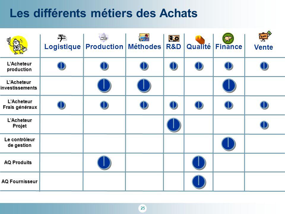 Q Les différents métiers des Achats Production Méthodes Finance Vente