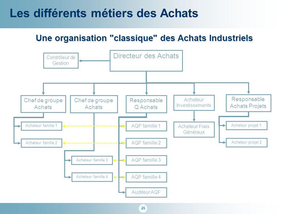 Une organisation classique des Achats Industriels