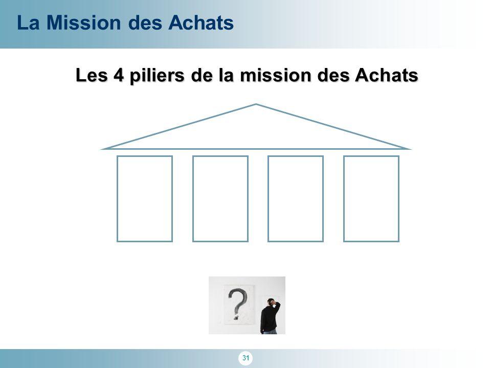 Les 4 piliers de la mission des Achats