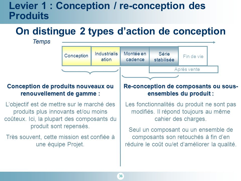 On distingue 2 types d'action de conception
