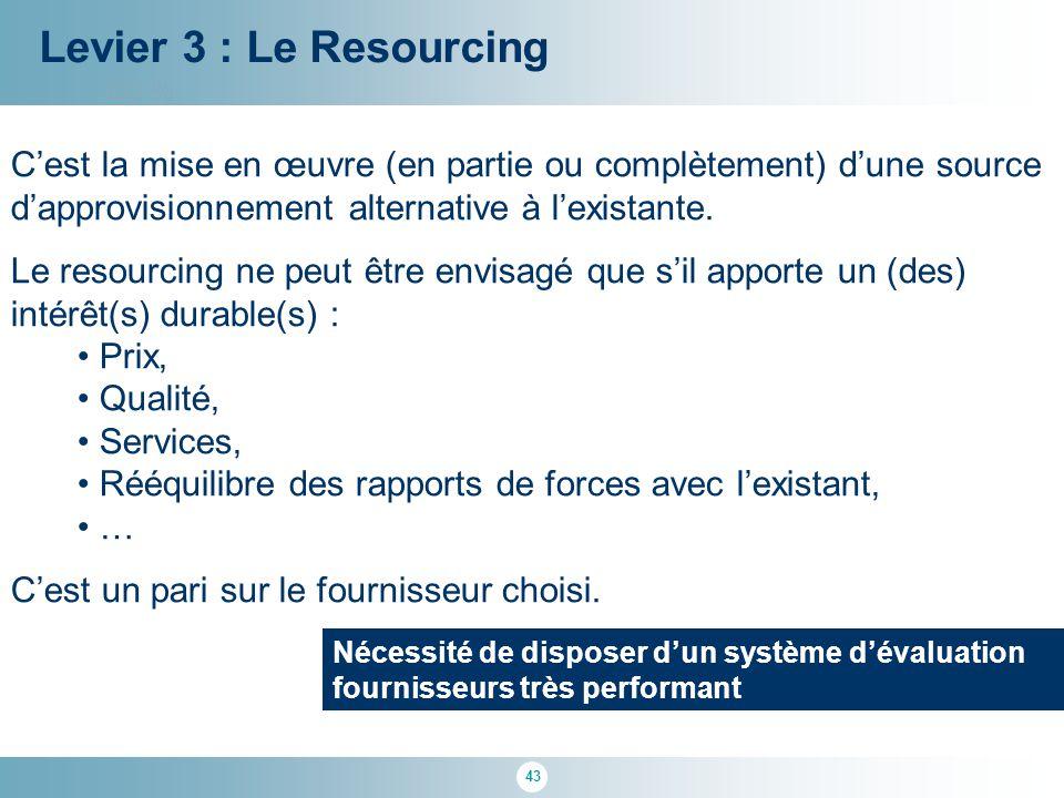 Levier 3 : Le Resourcing 100 % C'est la mise en œuvre (en partie ou complètement) d'une source d'approvisionnement alternative à l'existante.