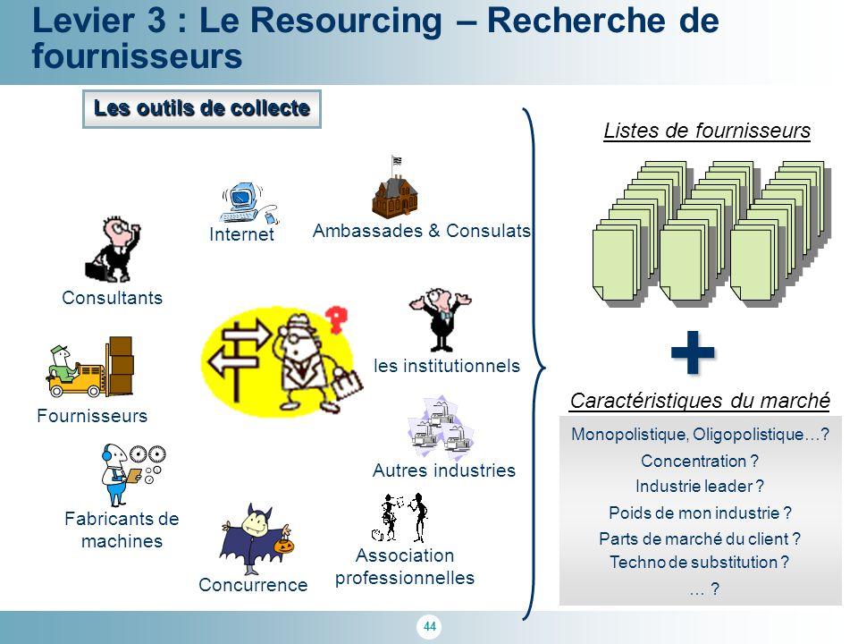 + Levier 3 : Le Resourcing – Recherche de fournisseurs