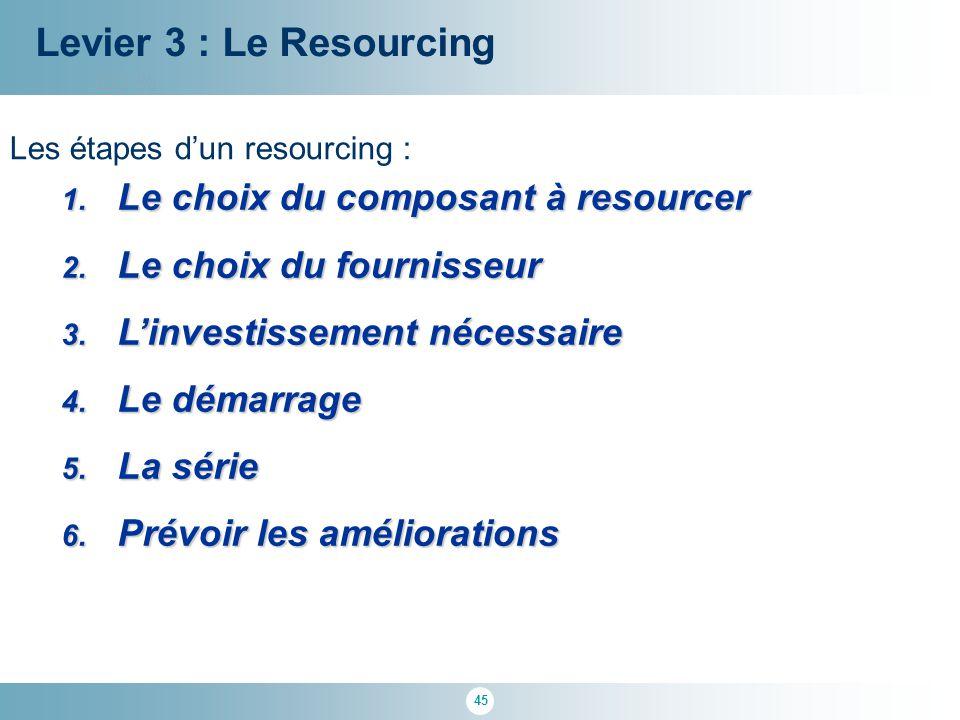 Levier 3 : Le Resourcing Le choix du composant à resourcer