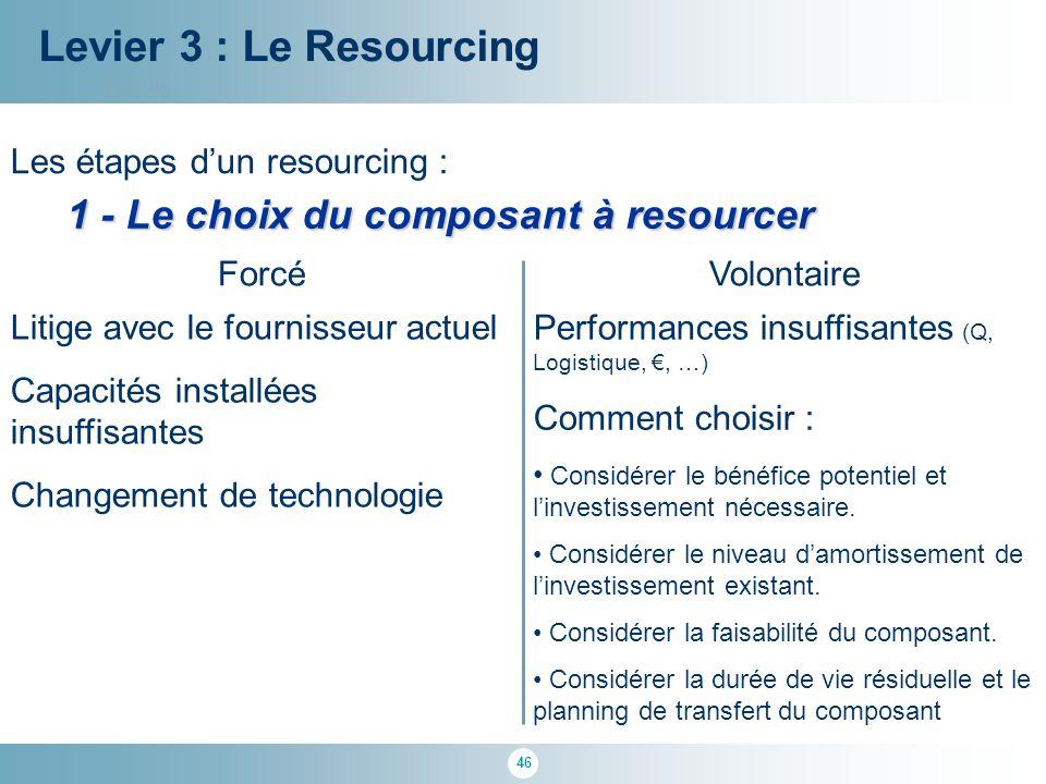 Levier 3 : Le Resourcing 1 - Le choix du composant à resourcer