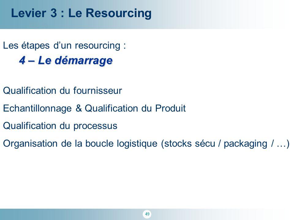 Levier 3 : Le Resourcing 4 – Le démarrage Les étapes d'un resourcing :