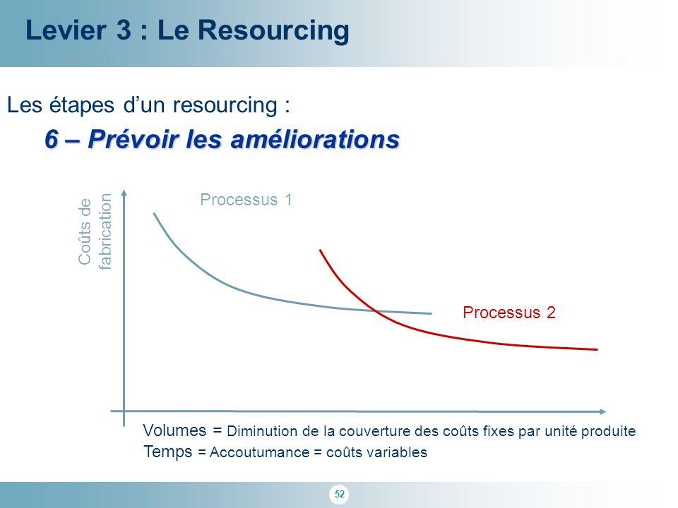 Levier 3 : Le Resourcing 6 – Prévoir les améliorations