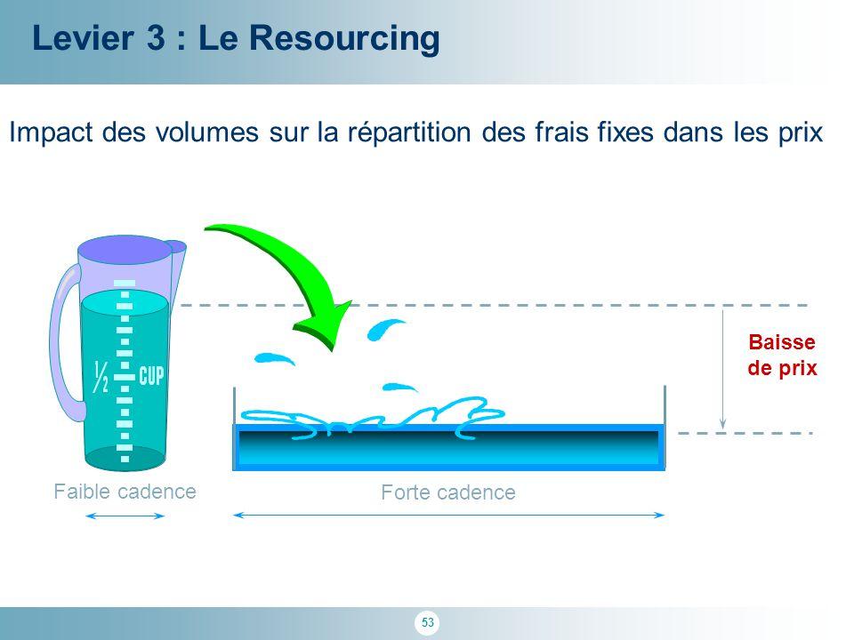 Levier 3 : Le Resourcing Impact des volumes sur la répartition des frais fixes dans les prix. Forte cadence.