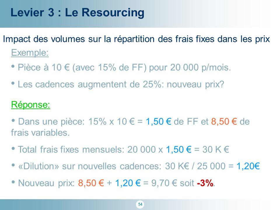Levier 3 : Le Resourcing Impact des volumes sur la répartition des frais fixes dans les prix. Exemple: