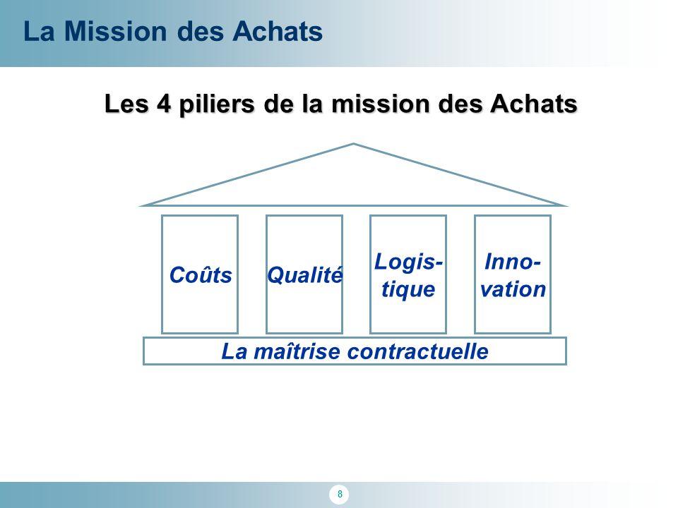 Les 4 piliers de la mission des Achats La maîtrise contractuelle